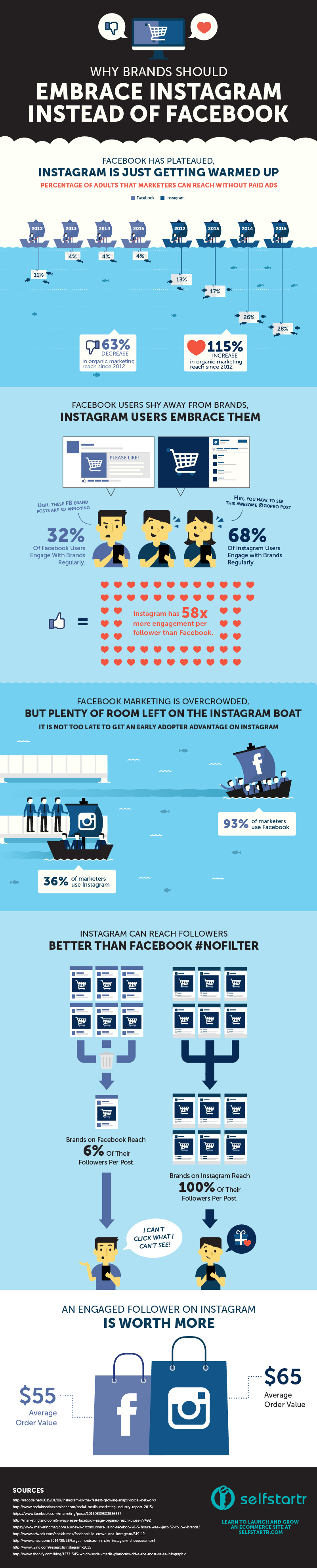 Why-Brands-Should-Embrace-Instagram-Instead-of-Facebook-INFOGRAPHIC-by-selfstartr.jpg